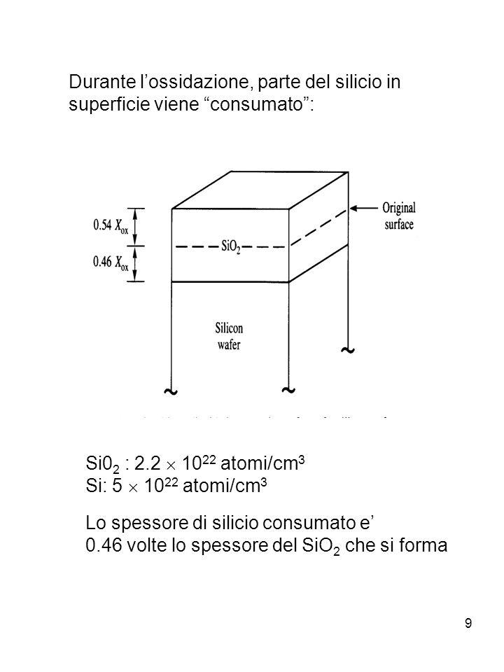 9 Durante lossidazione, parte del silicio in superficie viene consumato: Si0 2 : 2.2 10 22 atomi/cm 3 Si: 5 10 22 atomi/cm 3 Lo spessore di silicio co