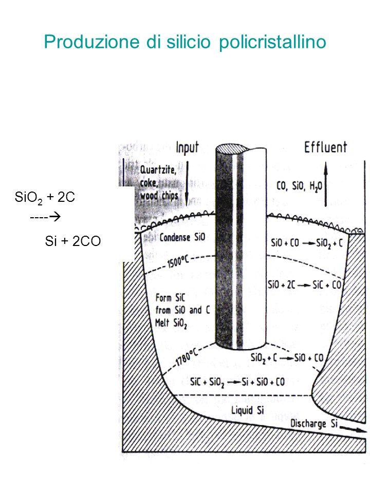 5 Produzione di silicio policristallino Il silicio metallurgico viene fatto reagire con HCl gassoso per la sintesi di (Tricloro silano- tetracloruro di Si) SiHCl 3 - SiCl 4 - etc.