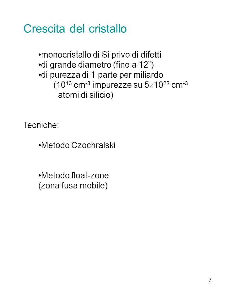 8 Metodo Czochralski