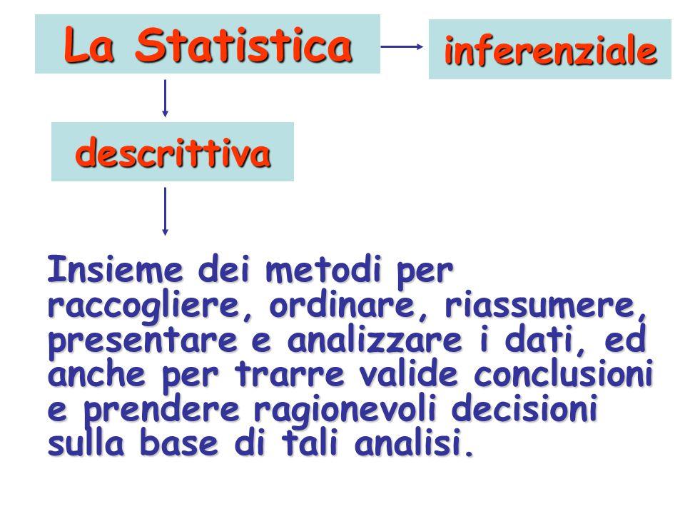 La Statistica Insieme dei metodi per raccogliere, ordinare, riassumere, presentare e analizzare i dati, ed anche per trarre valide conclusioni e prend