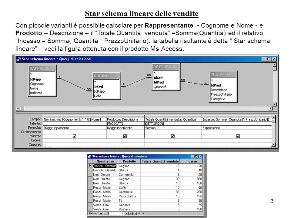3 Star schema lineare delle vendite Con piccole varianti è possibile calcolare per Rappresentante - Cognome e Nome - e Prodotto – Descrizione – il Totale Quantità venduta =Somma(Quantità) ed il relativo Incasso = Somma( Quantità * PrezzoUnitario): la tabella risultante è detta Star schema lineare – vedi la figura ottenuta con il prodotto Ms-Access.