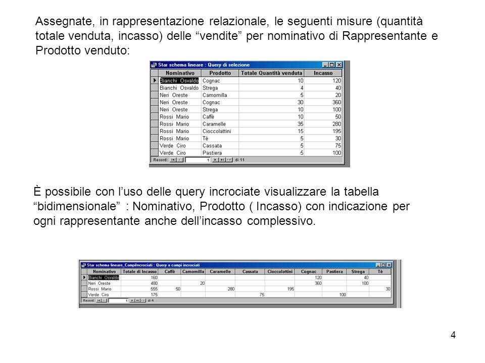 4 È possibile con luso delle query incrociate visualizzare la tabella bidimensionale : Nominativo, Prodotto ( Incasso) con indicazione per ogni rappresentante anche dellincasso complessivo.