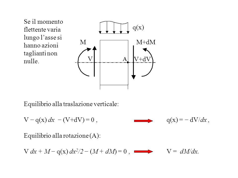 MM+dM V V+dV q(x) Equilibrio alla traslazione verticale: V q(x) dx (V+dV) = 0, q(x) = dV/dx, Equilibrio alla rotazione (A): V dx + M q(x) dx 2 /2 (M +