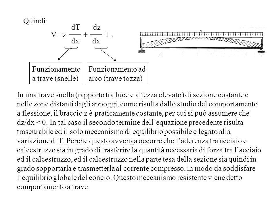 Quindi: V= z + T. dT dz dx ___ Funzionamento a trave (snelle) Funzionamento ad arco (trave tozza) In una trave snella (rapporto tra luce e altezza ele