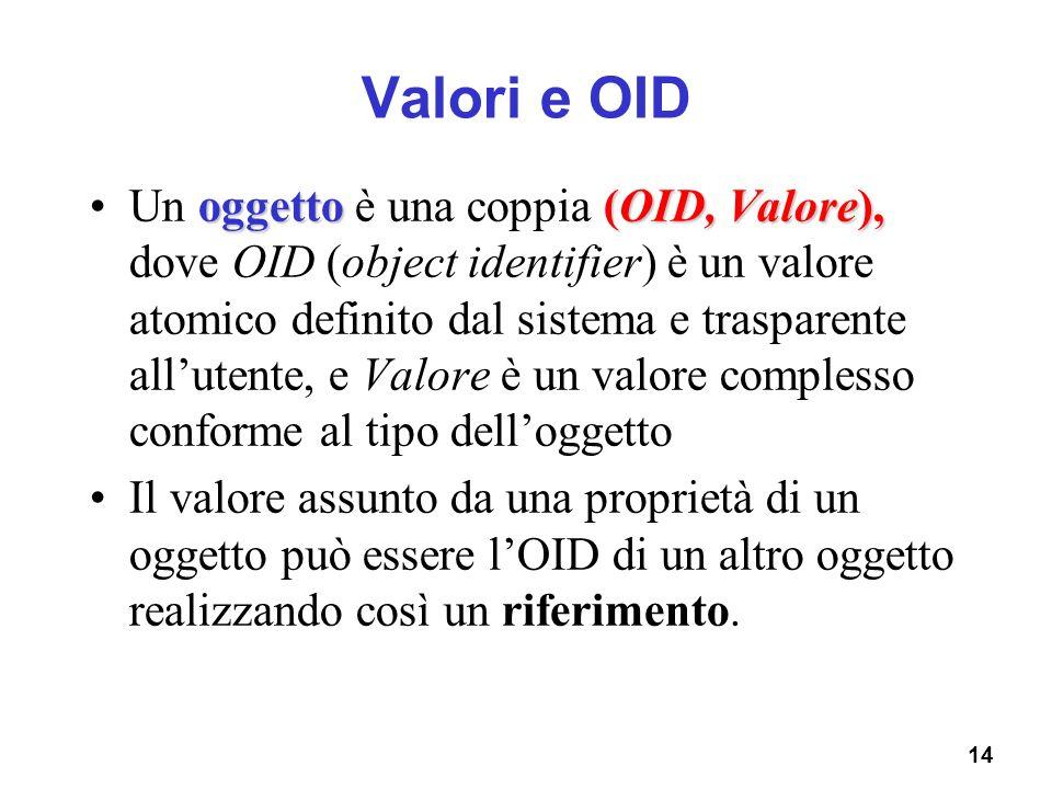 14 Valori e OID oggetto(OID, Valore),Un oggetto è una coppia (OID, Valore), dove OID (object identifier) è un valore atomico definito dal sistema e tr