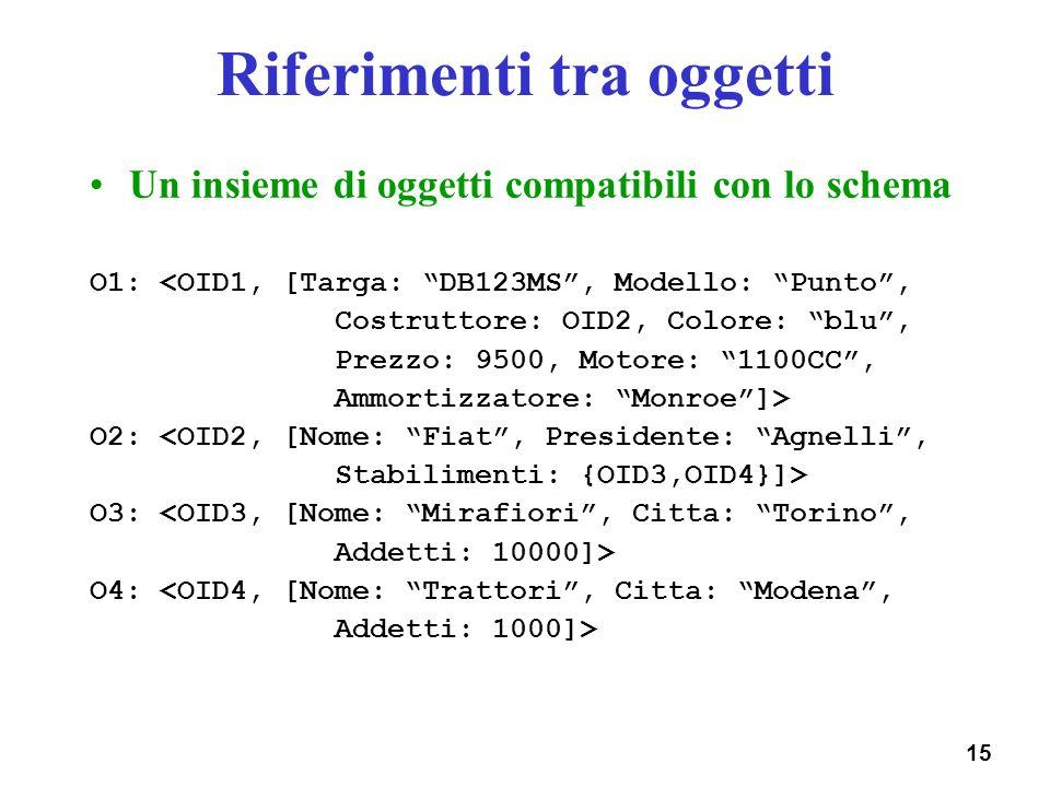 15 Riferimenti tra oggetti Un insieme di oggetti compatibili con lo schema O1: <OID1, [Targa: DB123MS, Modello: Punto, Costruttore: OID2, Colore: blu,