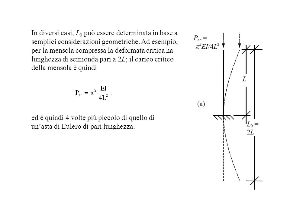 In diversi casi, L 0 può essere determinata in base a semplici considerazioni geometriche. Ad esempio, per la mensola compressa la deformata critica h