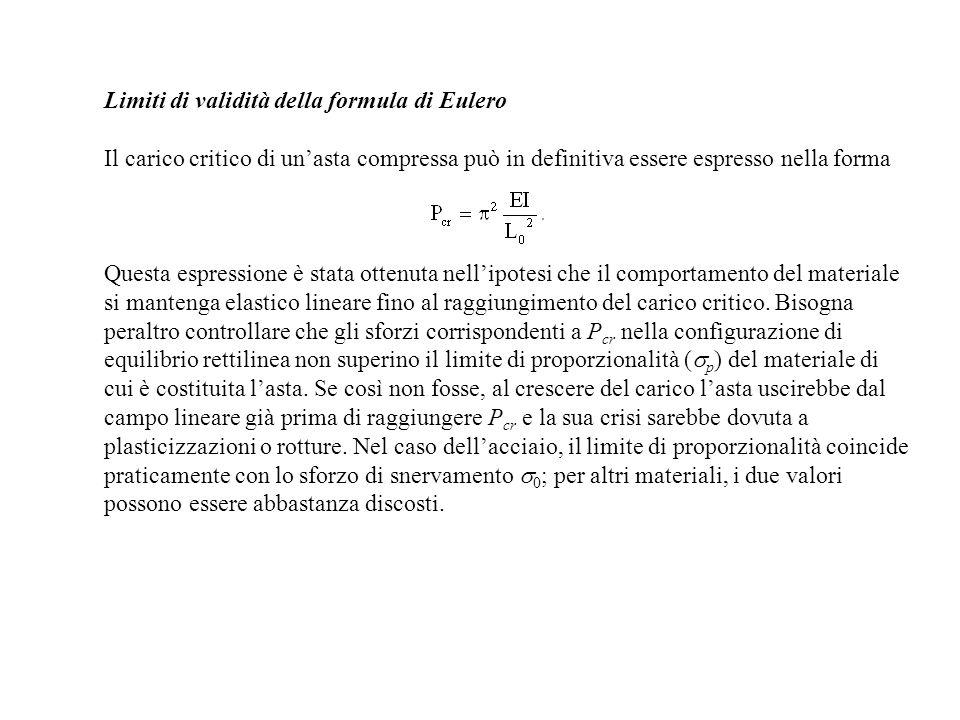 Limiti di validità della formula di Eulero Il carico critico di unasta compressa può in definitiva essere espresso nella forma Questa espressione è st