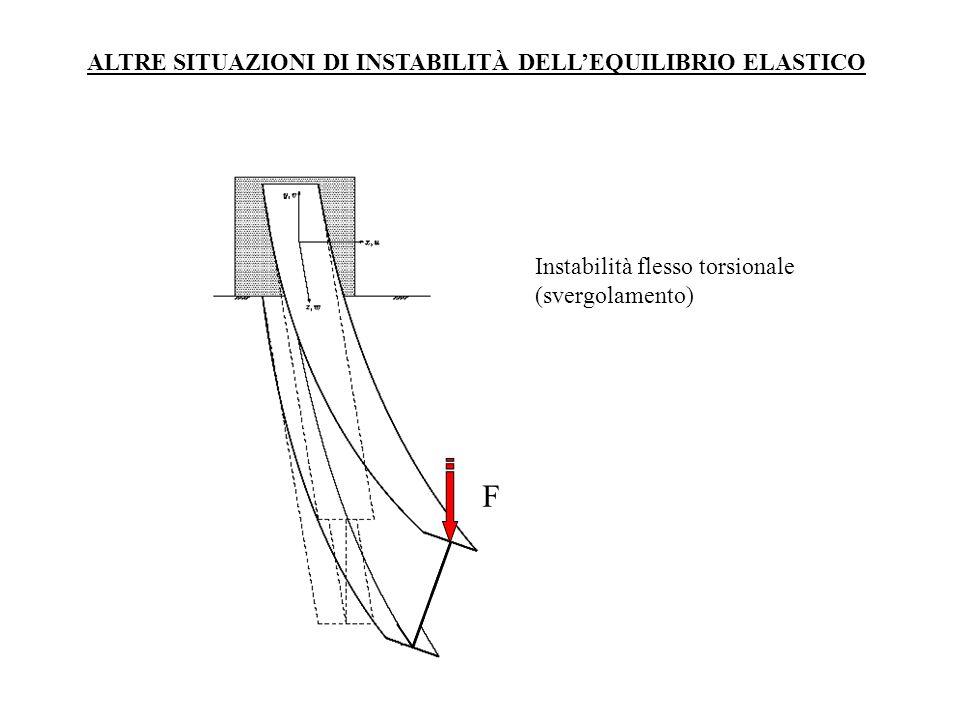 Instabilità flesso torsionale (svergolamento) F ALTRE SITUAZIONI DI INSTABILITÀ DELLEQUILIBRIO ELASTICO