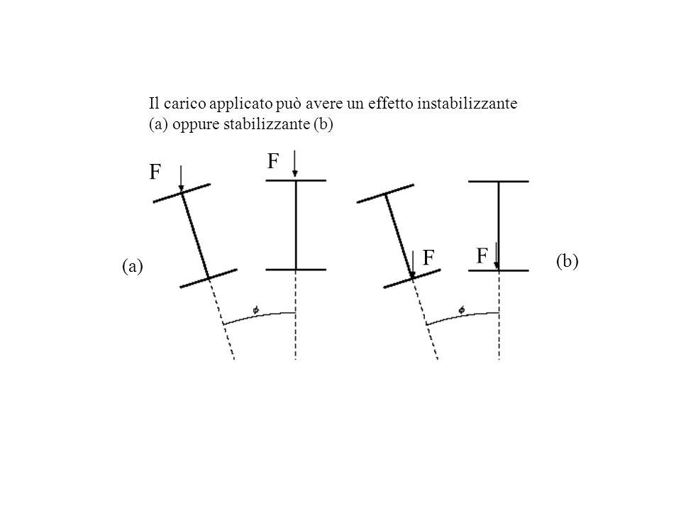 F F F F Il carico applicato può avere un effetto instabilizzante (a) oppure stabilizzante (b) (a) (b)