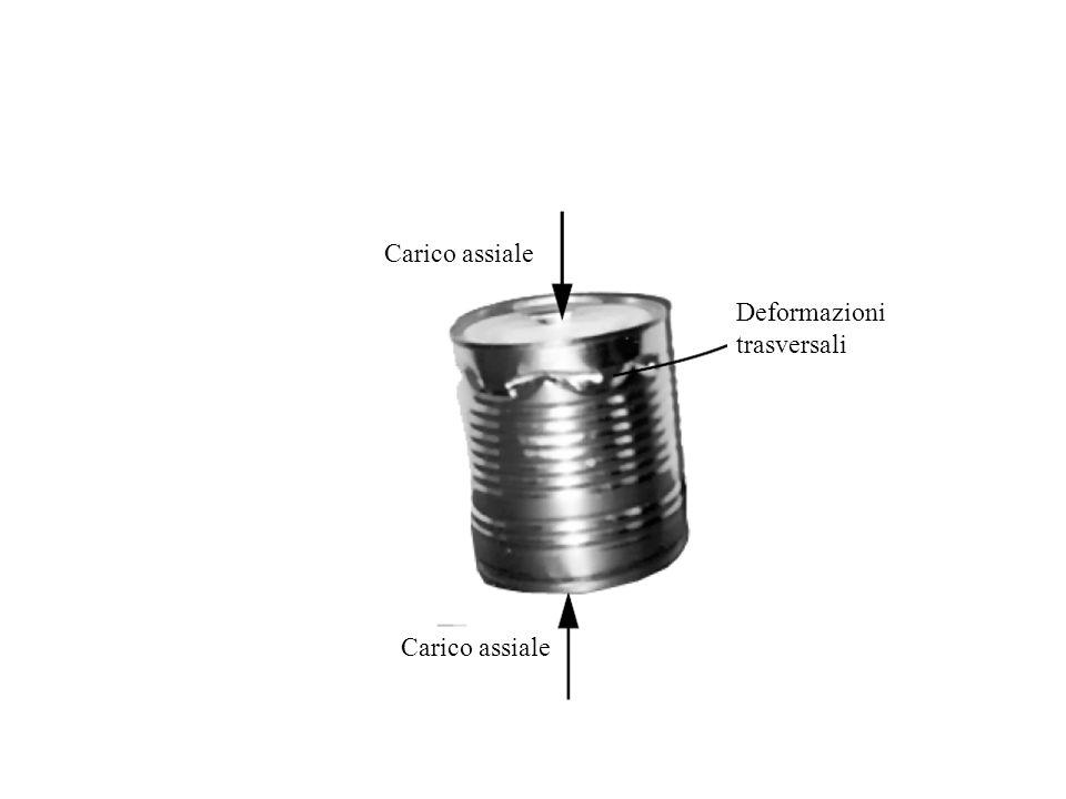 Deformazioni trasversali Carico assiale