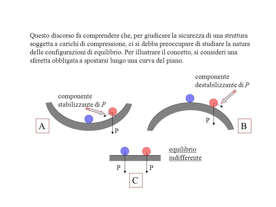La sferetta può trovarsi in equilibrio in una delle tre posizioni A, B e C.