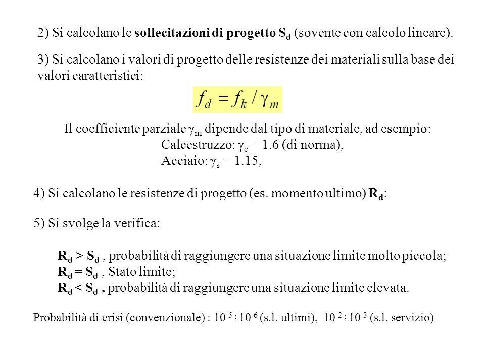 2) Si calcolano le sollecitazioni di progetto S d (sovente con calcolo lineare). 3) Si calcolano i valori di progetto delle resistenze dei materiali s