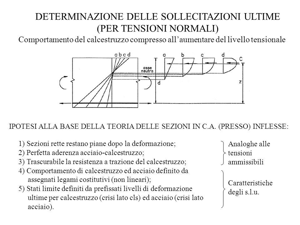 DETERMINAZIONE DELLE SOLLECITAZIONI ULTIME (PER TENSIONI NORMALI) Comportamento del calcestruzzo compresso allaumentare del livello tensionale Analogh