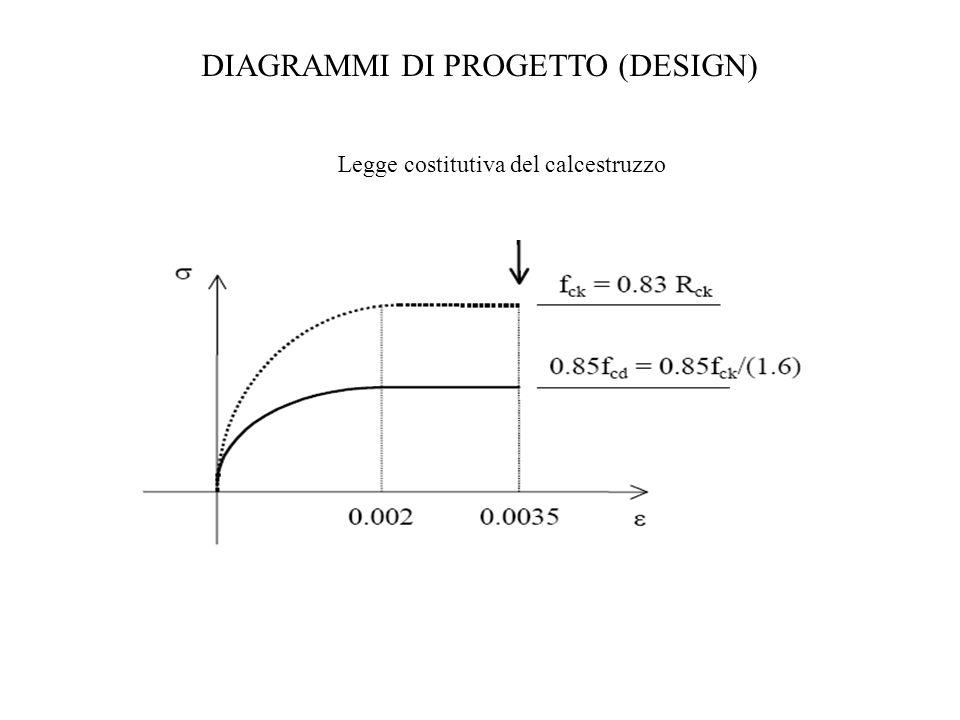 DIAGRAMMI DI PROGETTO (DESIGN) Legge costitutiva del calcestruzzo