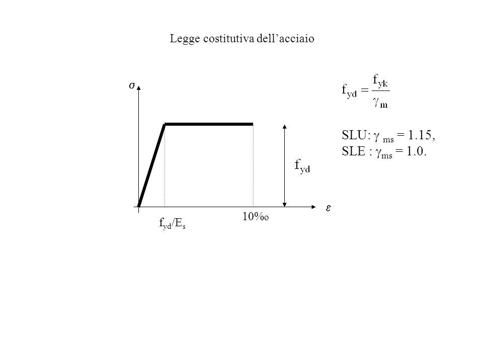 f yd /E s 10% o Legge costitutiva dellacciaio SLU: ms = 1.15, SLE : ms = 1.0.