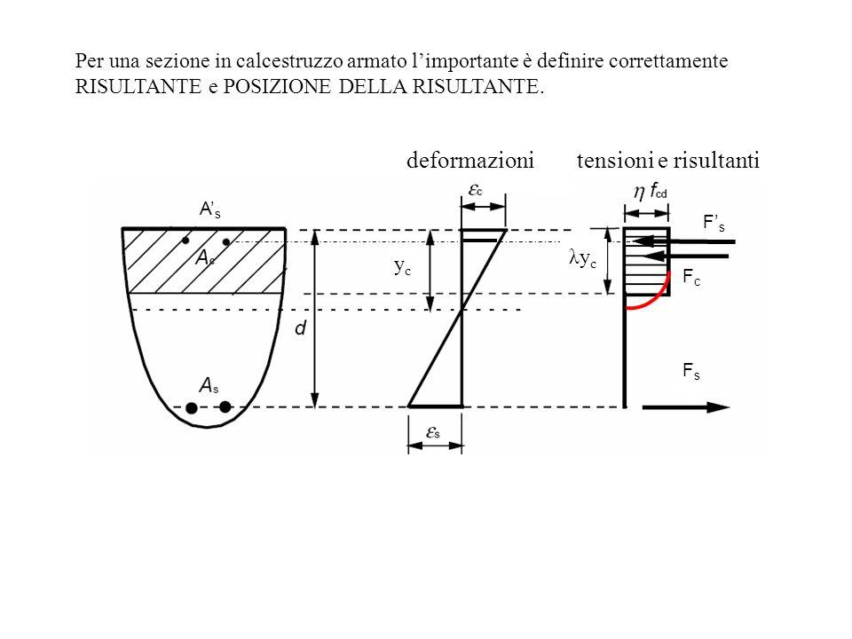 AsAs FsFs FsFs FcFc deformazionitensioni e risultanti ycyc λycλyc Per una sezione in calcestruzzo armato limportante è definire correttamente RISULTAN