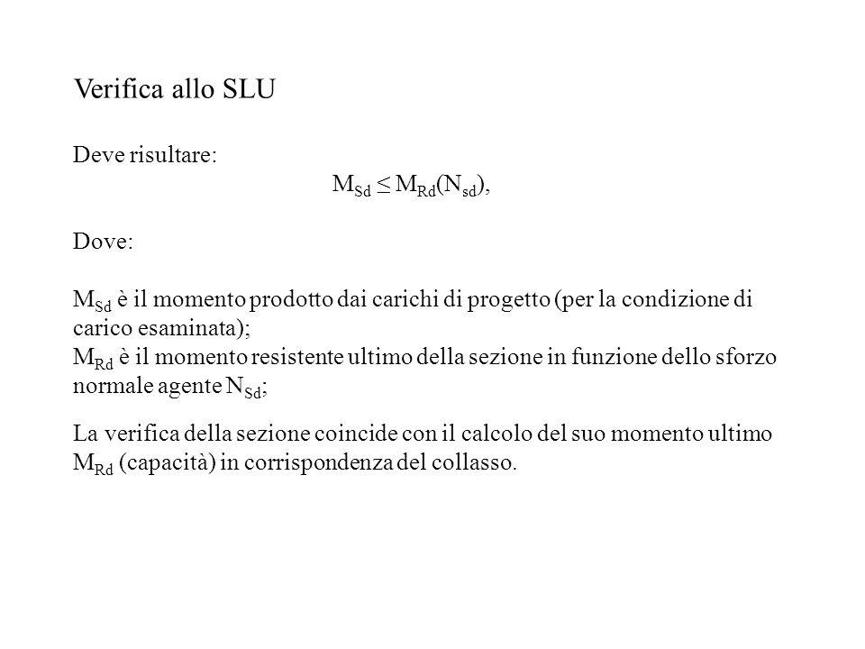 Verifica allo SLU Deve risultare: M Sd M Rd (N sd ), Dove: M Sd è il momento prodotto dai carichi di progetto (per la condizione di carico esaminata);