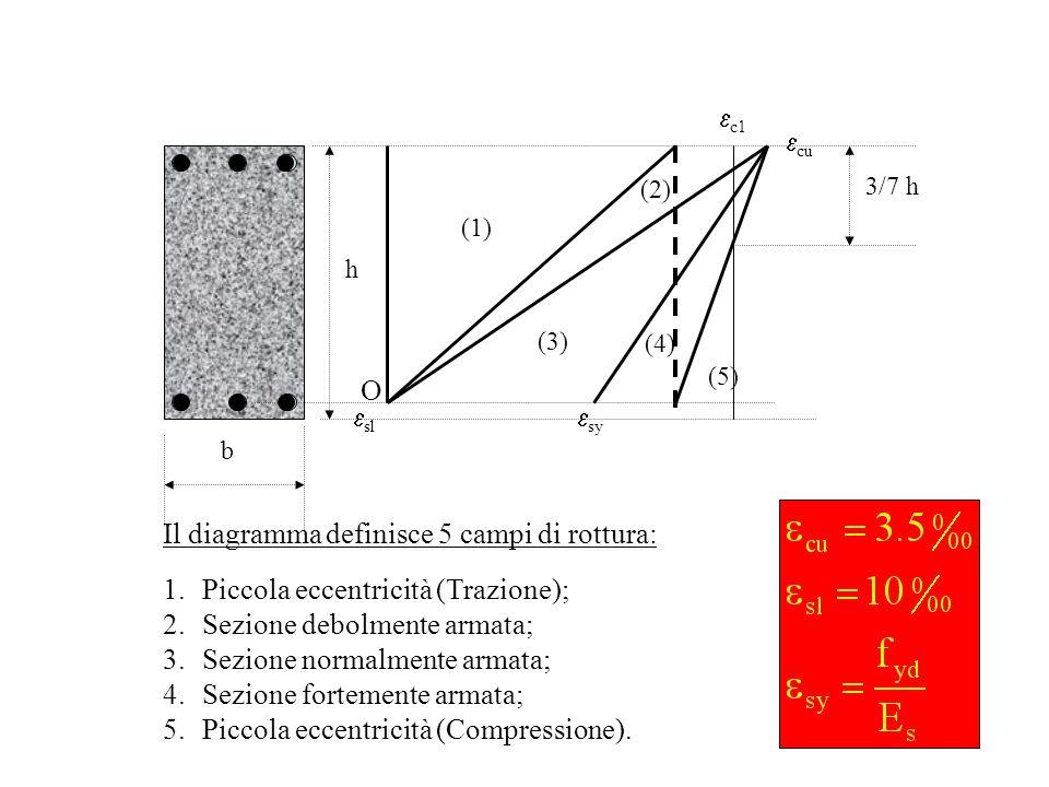(1) (2) (3) sl sy cu c1 3/7 h h b (4) (5) Il diagramma definisce 5 campi di rottura: 1.Piccola eccentricità (Trazione); 2.Sezione debolmente armata; 3