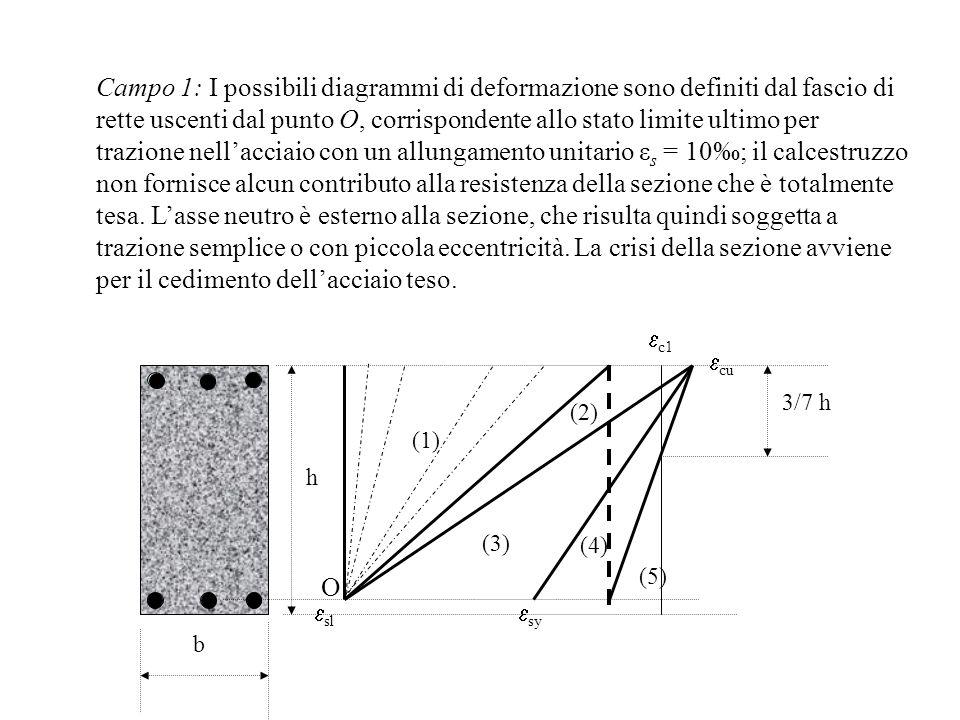 Campo 1: I possibili diagrammi di deformazione sono definiti dal fascio di rette uscenti dal punto O, corrispondente allo stato limite ultimo per traz