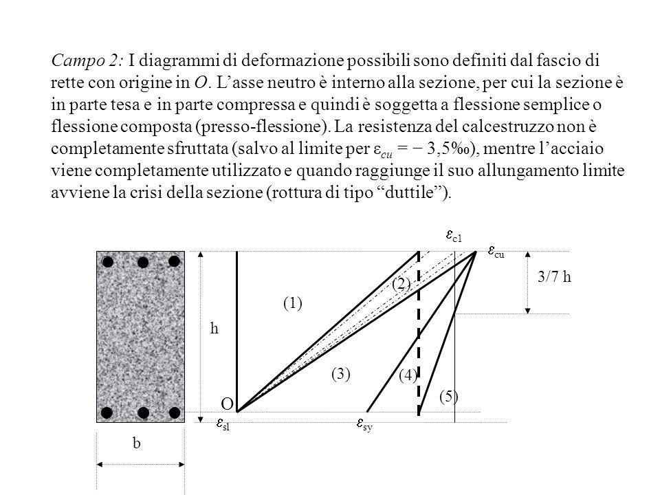Campo 2: I diagrammi di deformazione possibili sono definiti dal fascio di rette con origine in O. Lasse neutro è interno alla sezione, per cui la sez