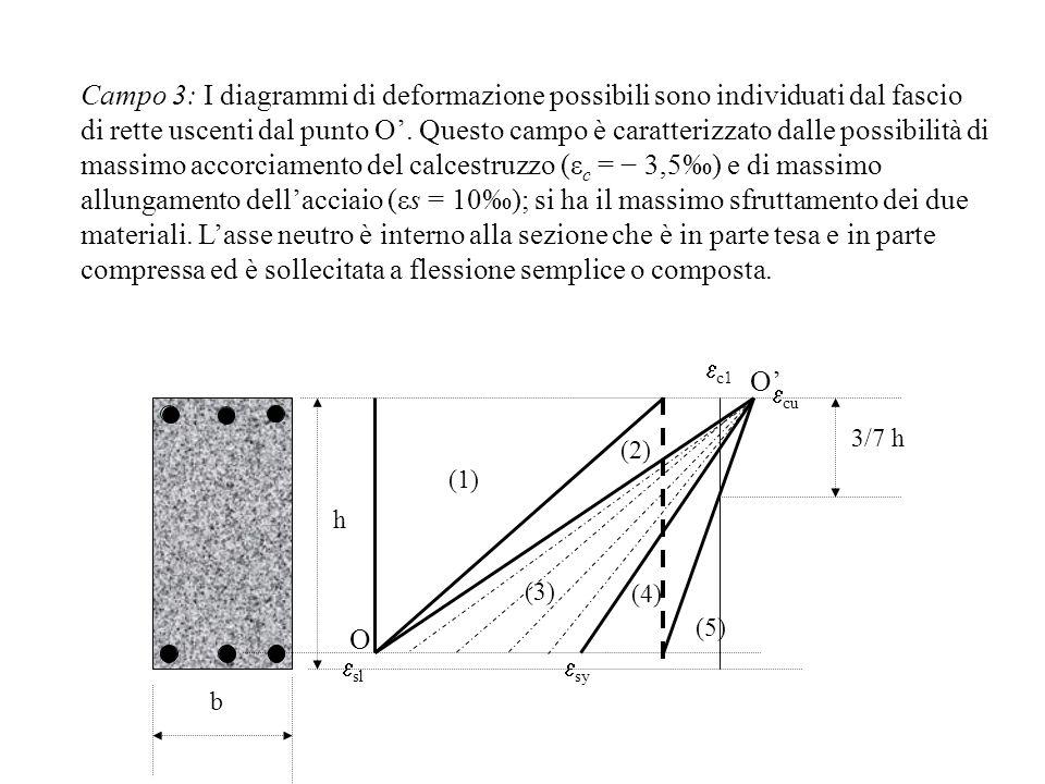 Campo 3: I diagrammi di deformazione possibili sono individuati dal fascio di rette uscenti dal punto O. Questo campo è caratterizzato dalle possibili