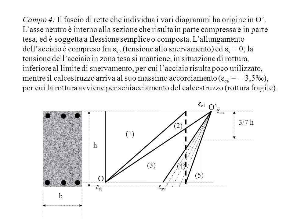 Campo 4: Il fascio di rette che individua i vari diagrammi ha origine in O. Lasse neutro è interno alla sezione che risulta in parte compressa e in pa