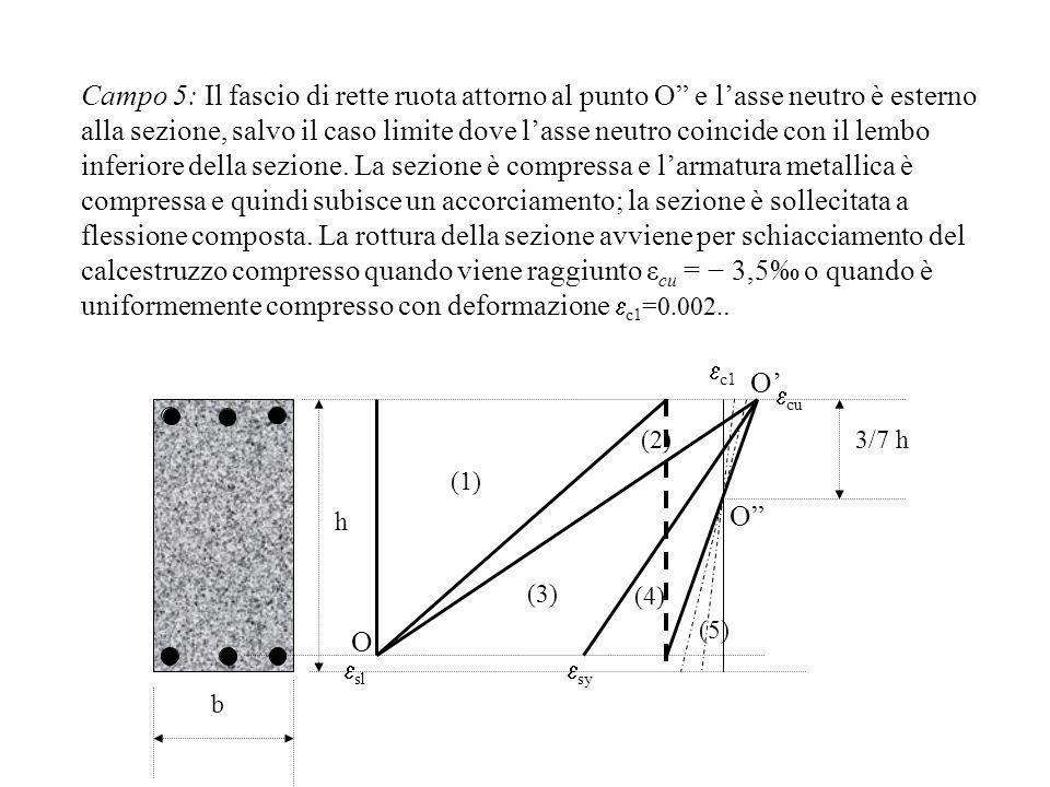 Campo 5: Il fascio di rette ruota attorno al punto O e lasse neutro è esterno alla sezione, salvo il caso limite dove lasse neutro coincide con il lem
