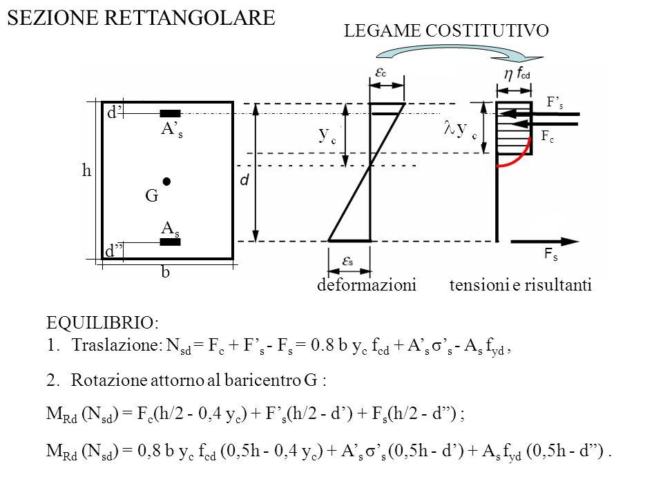 AsAs FsFs FsFs FcFc deformazionitensioni e risultanti EQUILIBRIO: 1.Traslazione: N sd = F c + F s - F s = 0.8 b y c f cd + A s σ s - A s f yd, 2.Rotaz