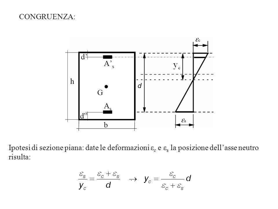 Ipotesi di sezione piana: date le deformazioni ε c e ε s la posizione dellasse neutro risulta:. CONGRUENZA: