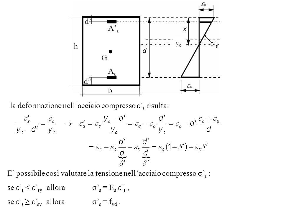 ε s la deformazione nellacciaio compresso ε s risulta: E possibile così valutare la tensione nellacciaio compresso σ s : se ε s < ε sy allora σ s = E