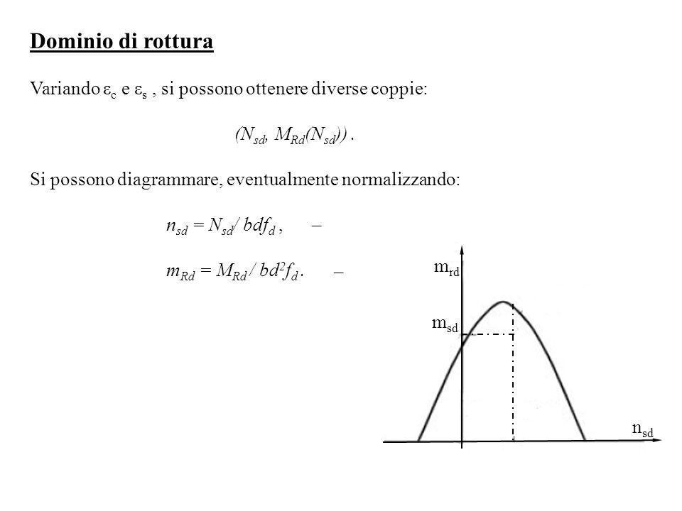 Dominio di rottura Variando ε c e ε s, si possono ottenere diverse coppie: (N sd, M Rd (N sd )). Si possono diagrammare, eventualmente normalizzando: