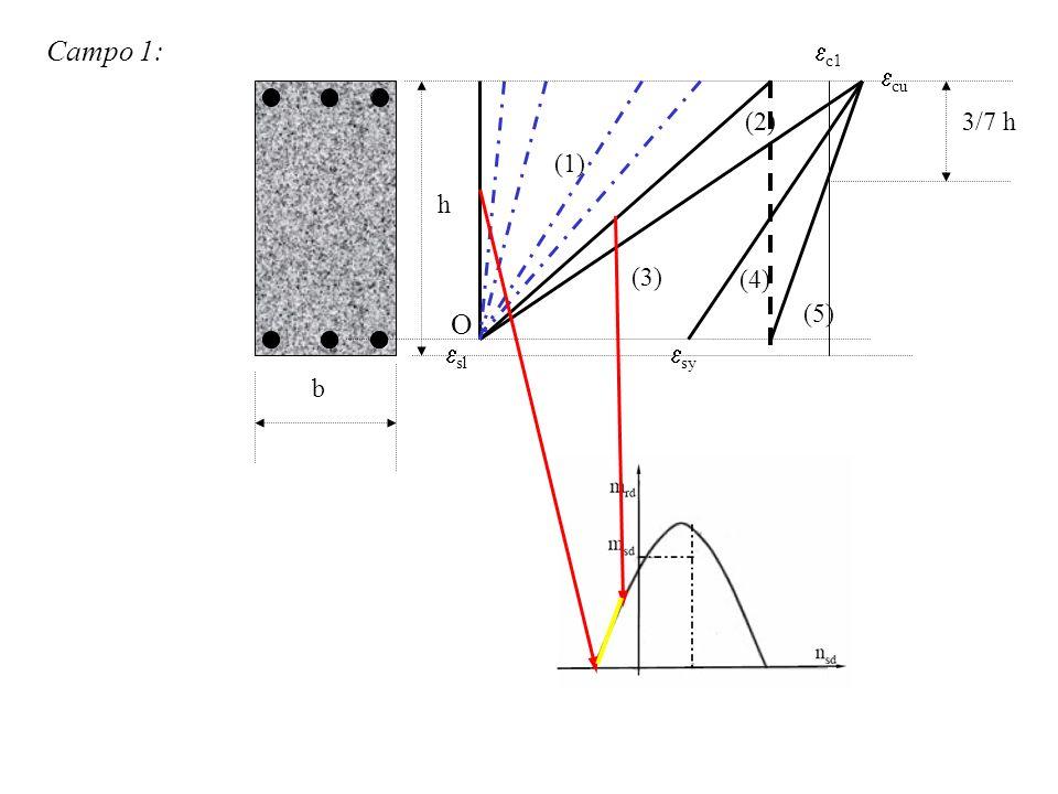 Campo 1: (1) (2) (3) sl sy cu c1 3/7 h h b (4) (5) O