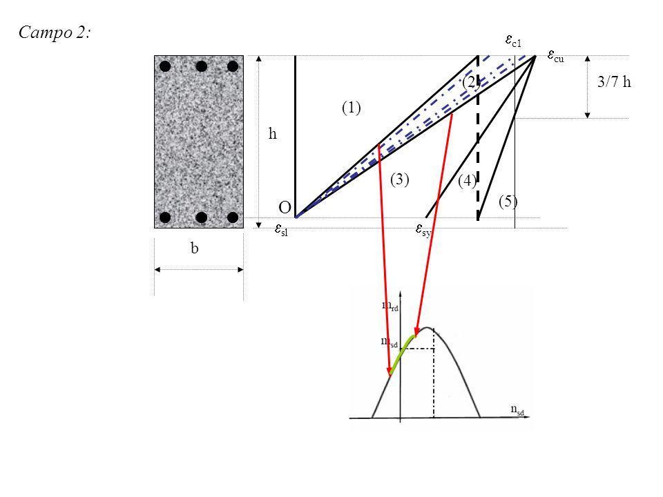 Campo 2: (1) (2) (3) sl sy cu c1 3/7 h h b (4) (5) O
