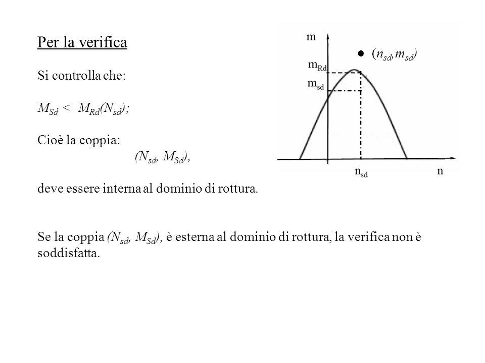 Per la verifica Si controlla che: M Sd < M Rd (N sd ); Cioè la coppia: (N sd, M Sd ), deve essere interna al dominio di rottura. Se la coppia (N sd, M