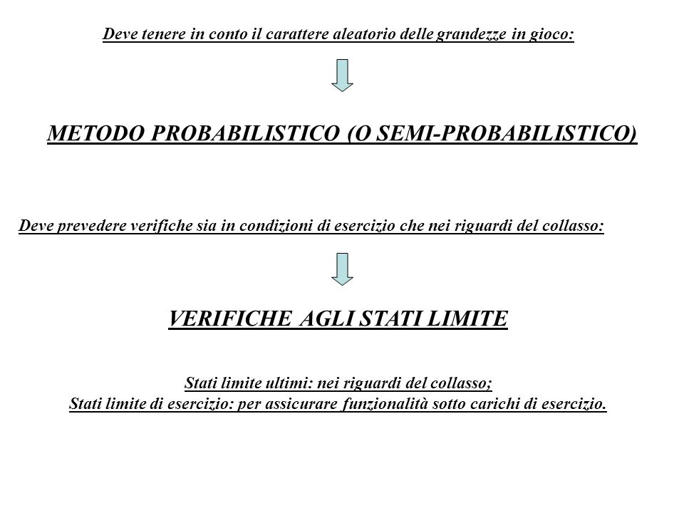 METODO SEMI-PROBABILISTICO O METODO DEI COEFFICIENTI PARZIALI 1)Si definiscono le combinazioni di carico di progetto sulla base dei valori caratteristici (reali) delle azioni (in dettaglio nel seguito): I coefficienti parziali variano a seconda del tipo di stato limite -s.l.u.