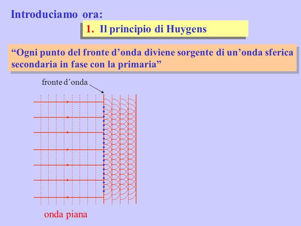 diffrazione diaframma diffrazione P schermo assumendo: Per i massimi, si trova che: L Intensità la diffrazione di Frauhofer esempio numerico