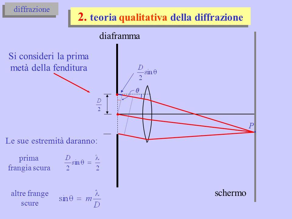 diaframma diffrazione teoria della diffrazione di Frauhofer: L >> D P in P: schermo A per il raggio AP: per il raggio da dx: con: quindi in P: L