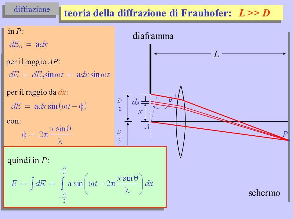 diffrazione di Frauhofer diaframma P schermo A quindi in P: è un integrale del tipo: la cui soluzione è (Mencuccini-Silvestrini) : con ampiezza: L
