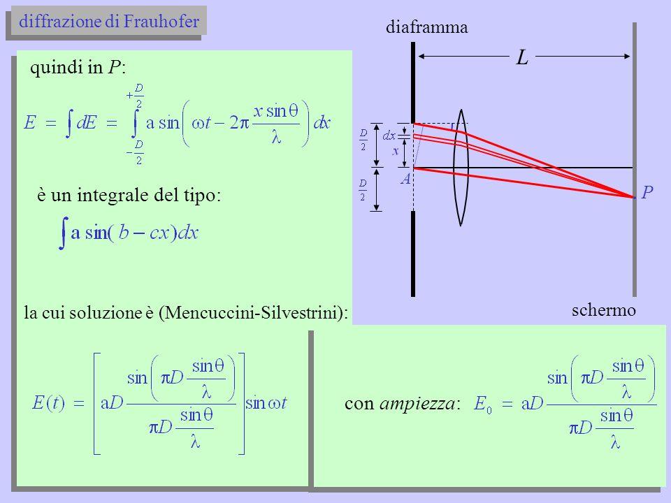 diffrazione di Frauhofer diaframma P schermo A lintensità sarà: con: se l ampiezza è: sin I risoluzione grafica ( ) L
