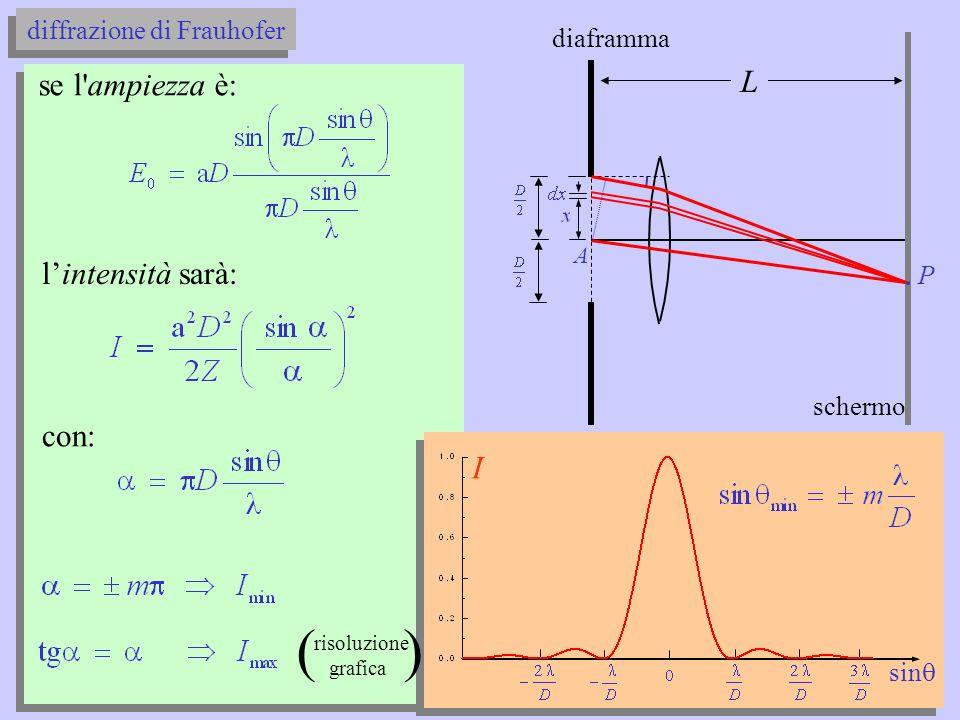 diffrazione diaframma diffrazione la diffrazione di Frauhofer fenomenologia la diffrazione di Frauhofer fenomenologia schermo sin ottica ondulatoria ottica geometrica I onda piana L
