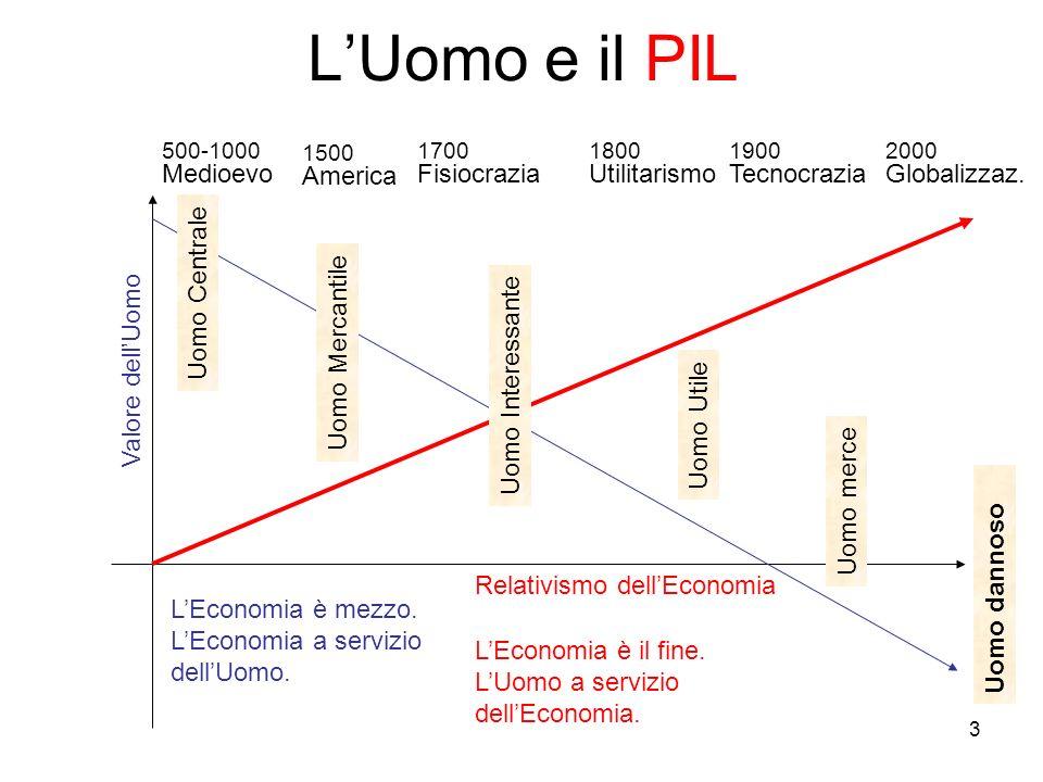 3 Valore dellUomo LEconomia è mezzo. LEconomia a servizio dellUomo. LEconomia è il fine. LUomo a servizio dellEconomia. LUomo e il PIL Relativismo del