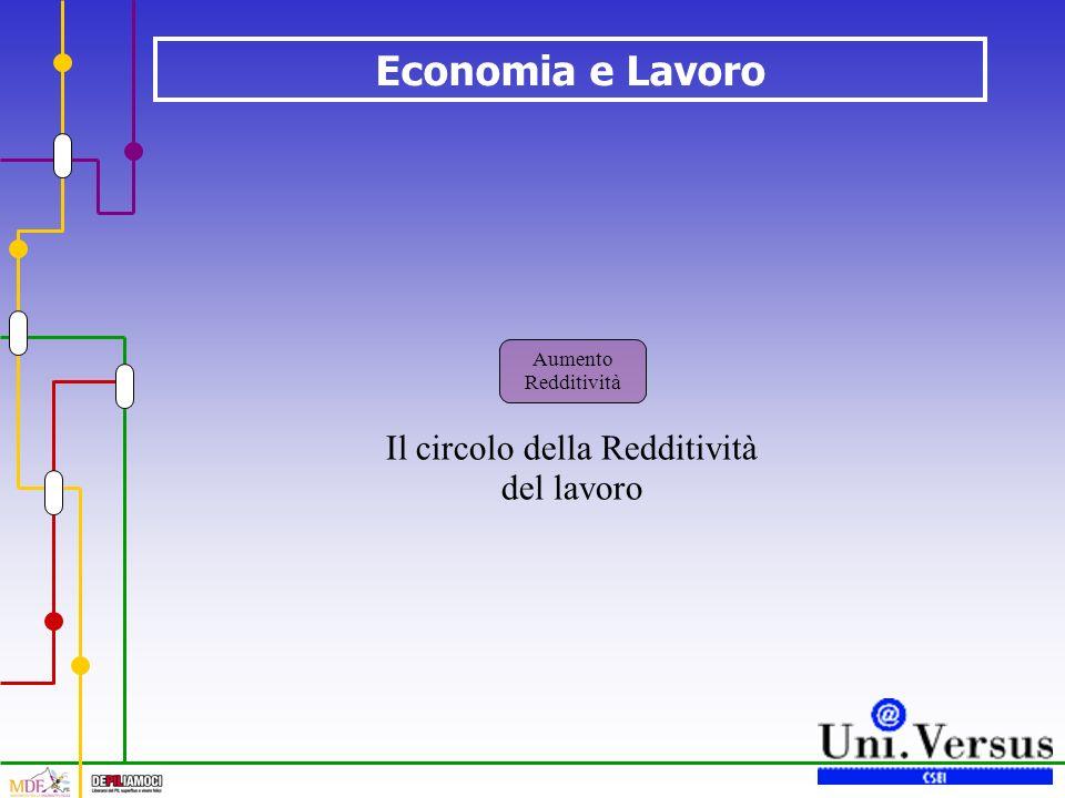 Economia e Lavoro Il circolo della Redditività del lavoro Aumento Redditività