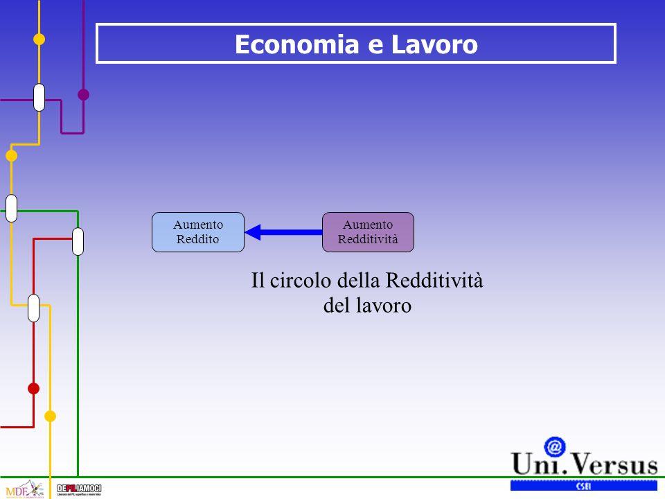 Economia e Lavoro Il circolo della Redditività del lavoro Aumento Redditività Aumento Reddito