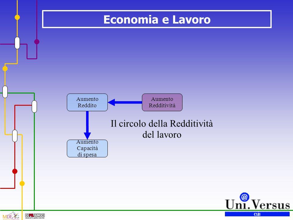 Economia e Lavoro Il circolo della Redditività del lavoro Aumento Redditività Aumento Reddito Aumento Capacità di spesa