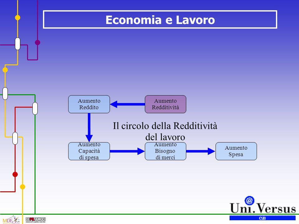 Economia e Lavoro Il circolo della Redditività del lavoro Aumento Redditività Aumento Reddito Aumento Capacità di spesa Aumento Bisogno di merci Aumen