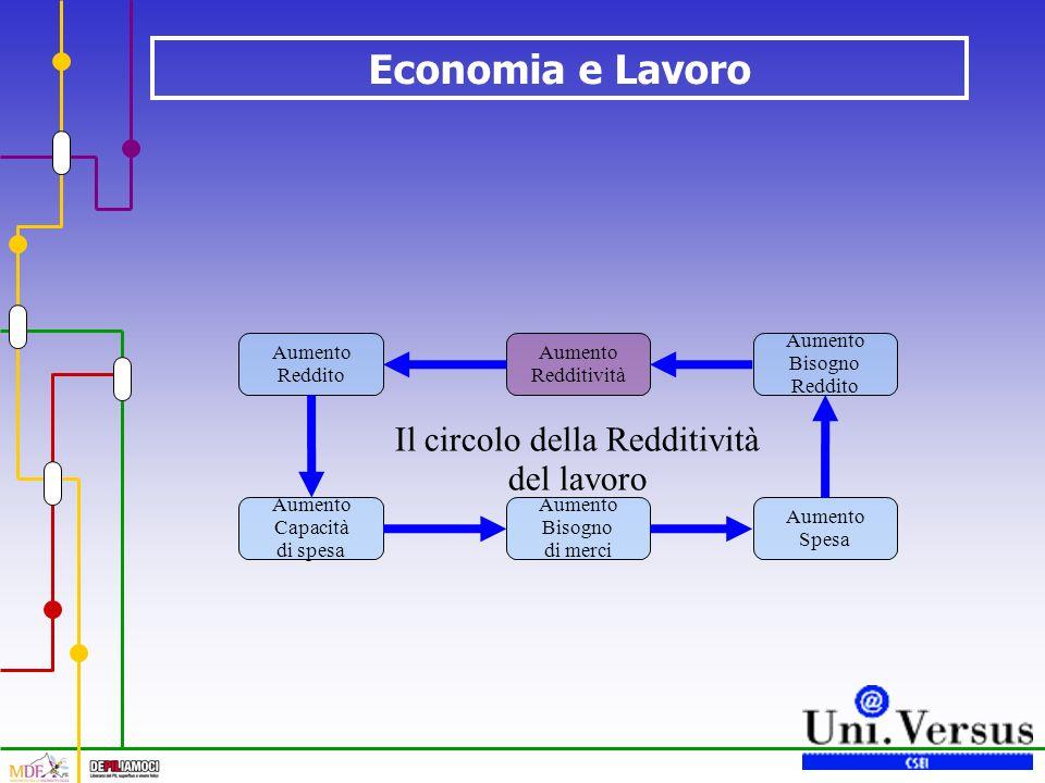 Economia e Lavoro Il circolo della Redditività del lavoro Aumento Redditività Aumento Reddito Aumento Capacità di spesa Aumento Bisogno di merci Aumento Spesa Aumento Bisogno Reddito