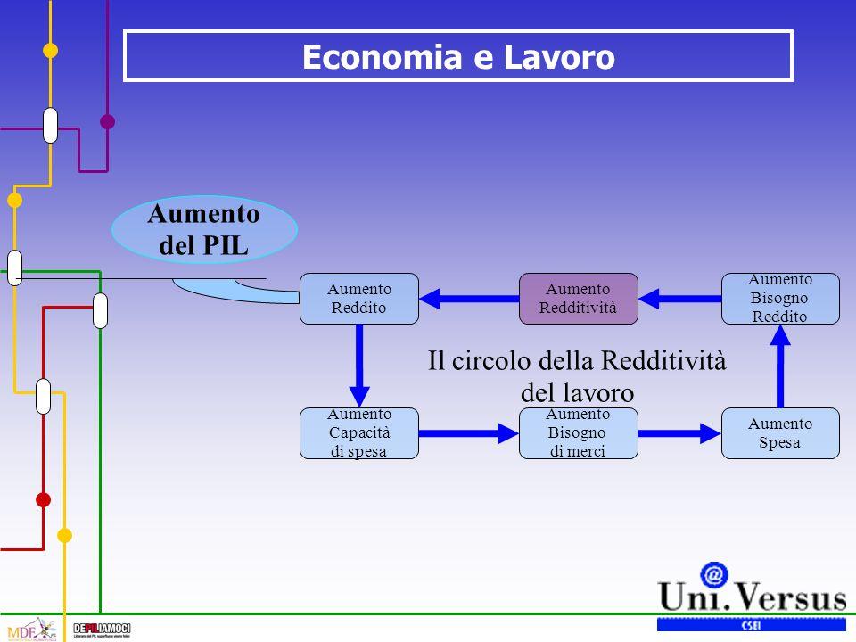 Economia e Lavoro Il circolo della Redditività del lavoro Aumento Redditività Aumento Reddito Aumento Capacità di spesa Aumento Bisogno di merci Aumento Spesa Aumento Bisogno Reddito Aumento del PIL