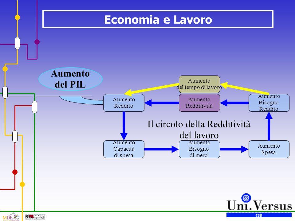 Economia e Lavoro Il circolo della Redditività del lavoro Aumento Redditività Aumento Reddito Aumento Capacità di spesa Aumento Bisogno di merci Aumento Spesa Aumento Bisogno Reddito Aumento del tempo di lavoro Aumento del PIL