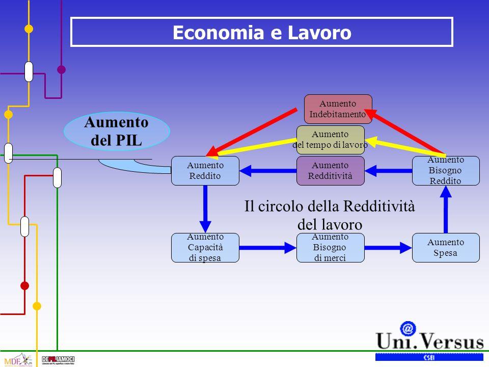 Economia e Lavoro Il circolo della Redditività del lavoro Aumento Redditività Aumento Reddito Aumento Capacità di spesa Aumento Bisogno di merci Aumento Spesa Aumento Bisogno Reddito Aumento del tempo di lavoro Aumento Indebitamento Aumento del PIL